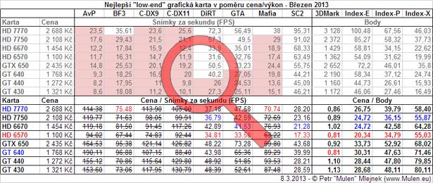Nejlepší low-end grafická karta v poměru cena/výkon - Březen 2013