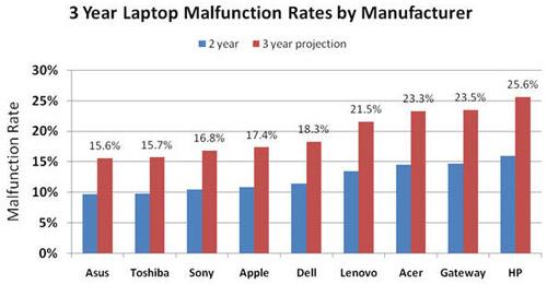 Poruchovost notebooků dle jejich výrobců