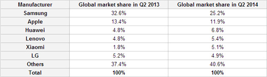Podíly trhu výrobců smartphonů v druhém kvartálu 2014