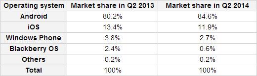 Podíly trhu mobilních operačních systémů v druhém kvartálu 2014