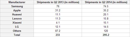 Počty distribuovaných smartphonů dle výrobců v druhém kvartálu 2014