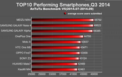 AnTuTu - nejvýkonnější smartphony současnosti