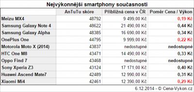 Nejvýkonnější smartphony současnosti v poměru cena/výkon