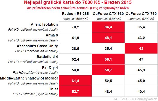 Nejlepší grafická karta do 7000 Kč - Březen 2015