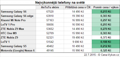 Nejvýkonnější telefony na světě v poměru cena/výkon