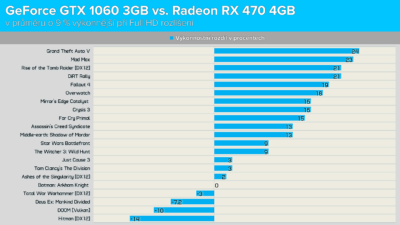 GeForce GTX 1060 3GB vs. Radeon RX 470 4GB