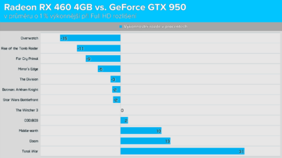 Radeon RX 460 4GB vs. GeForce GTX 950