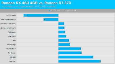 Radeon RX 460 4GB vs. Radeon R7 370