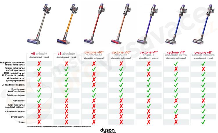 Porovnání tyčových aku vysavačů Dyson