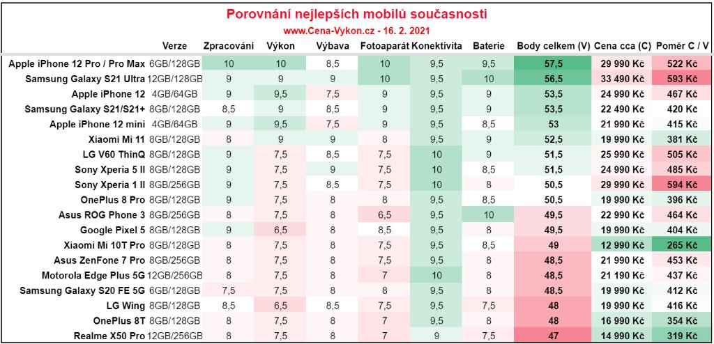 cena vykon cz nejlepsi telefony porovnani 2020 2021