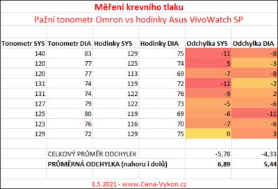 Asus VivoWatch SP - porovnání naměřených hodnot vůči tonometru