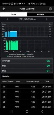 Graf a výpis měření SpO2 v mobilní aplikaci k hodinkám Asus VivoWatch SP