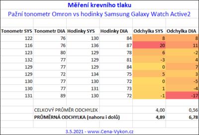 Samsung Galaxy Watch Active2 - porovnání naměřených hodnot vůči tonometru